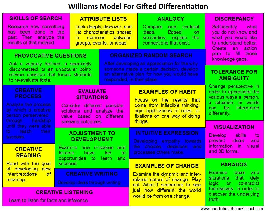 Williams Model For Gift Differentiation