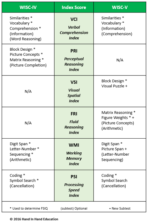 wisc-iv and wisc-v comparison chart