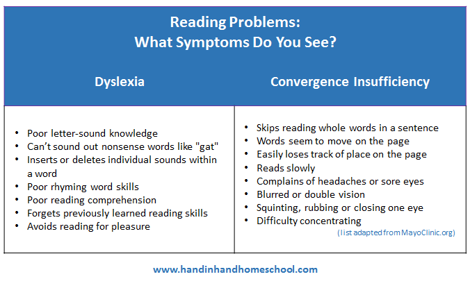 Reading Problems: What Symptoms Do You See?