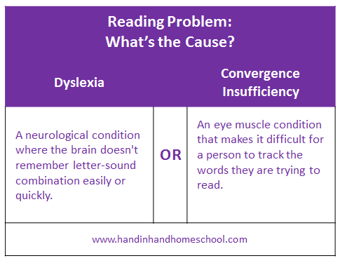 Reading Problem: What's the Cause?
