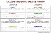 Williams Taxonomy for Creative Thinking