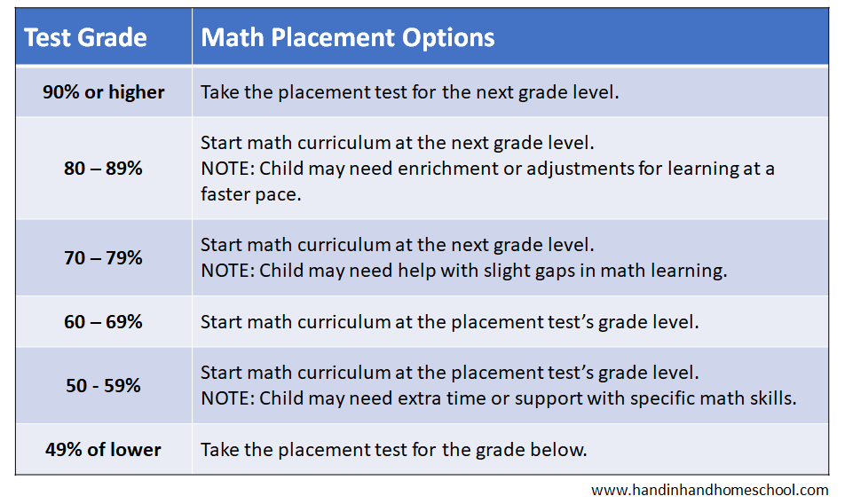 math placement test score chart