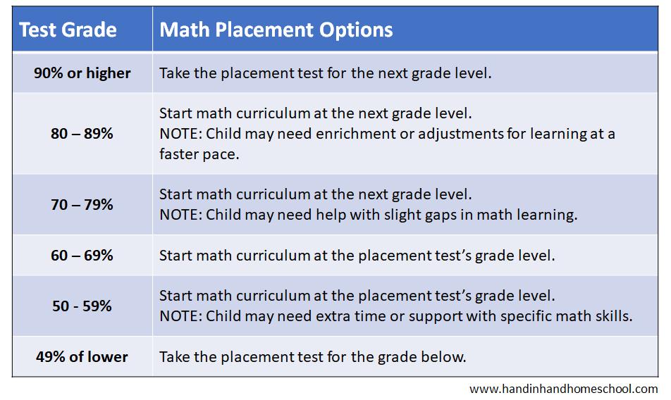 math placement test score chart