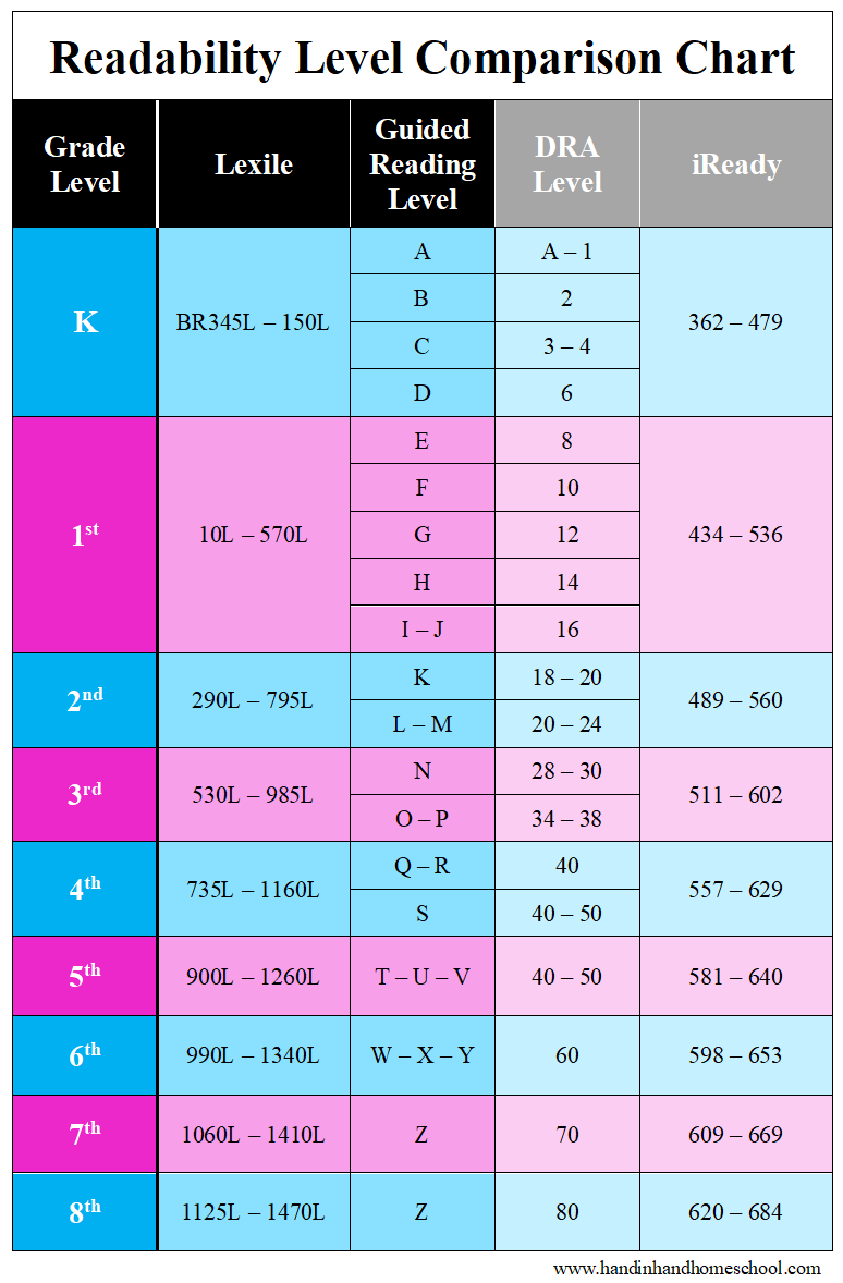 Comparison chart of readability scales
